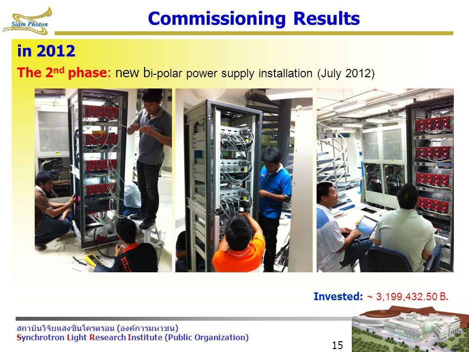 สถาบันวิจัยแสงซินโครตรอน (องค์การมหาชน) Synchrotron Light Research Institute (Public Organization) 15 Commissioning Results The 2 nd phase: new b i-polar power supply installation (July 2012) Invested: ~ 3,199,432.50 B.