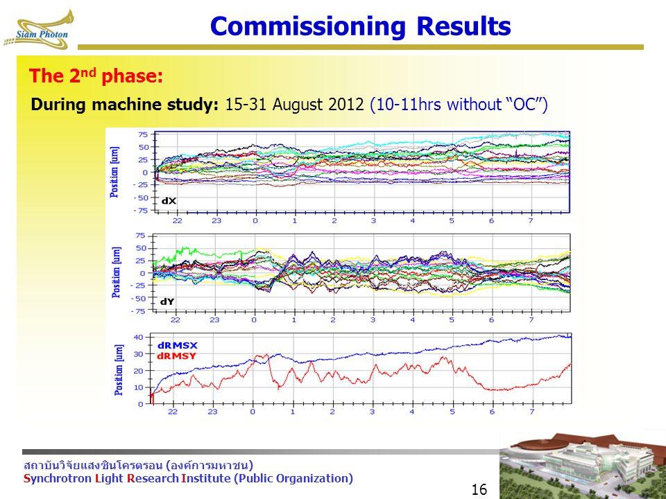 สถาบันวิจัยแสงซินโครตรอน (องค์การมหาชน) Synchrotron Light Research Institute (Public Organization) 16 Commissioning Results The 2 nd phase: During machine study: 15-31 August 2012 (10-11hrs without OC )