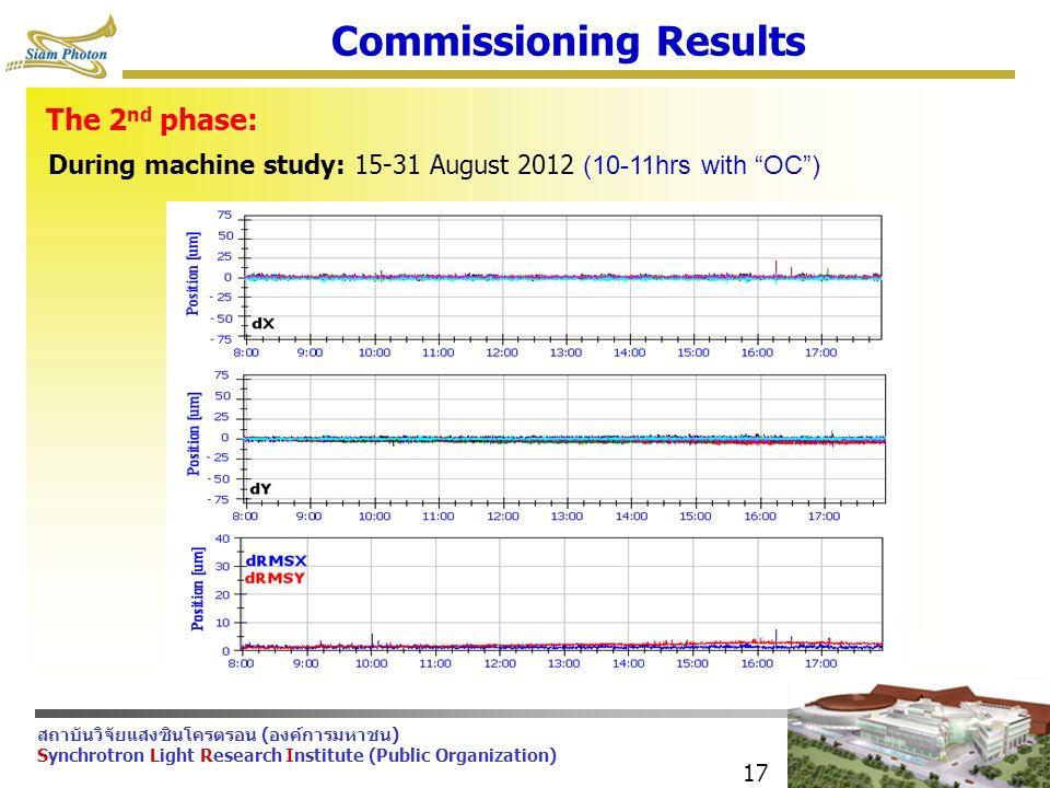 สถาบันวิจัยแสงซินโครตรอน (องค์การมหาชน) Synchrotron Light Research Institute (Public Organization) 17 Commissioning Results The 2 nd phase: During machine study: 15-31 August 2012 (10-11hrs with OC )