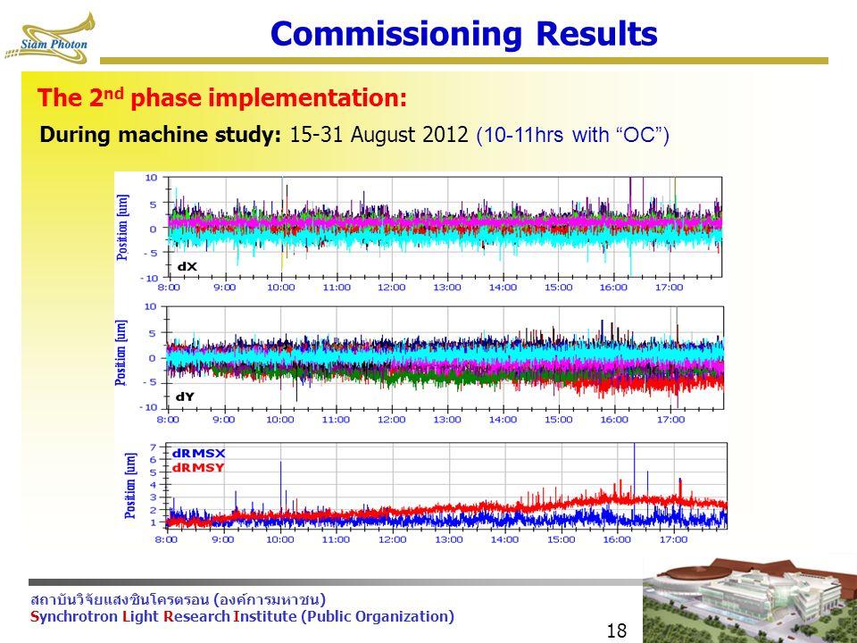สถาบันวิจัยแสงซินโครตรอน (องค์การมหาชน) Synchrotron Light Research Institute (Public Organization) 18 Commissioning Results The 2 nd phase implementation: During machine study: 15-31 August 2012 (10-11hrs with OC )