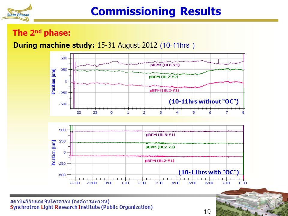 สถาบันวิจัยแสงซินโครตรอน (องค์การมหาชน) Synchrotron Light Research Institute (Public Organization) 19 Commissioning Results The 2 nd phase: During machine study: 15-31 August 2012 (10-11hrs ) (10-11hrs without OC ) (10-11hrs with OC )