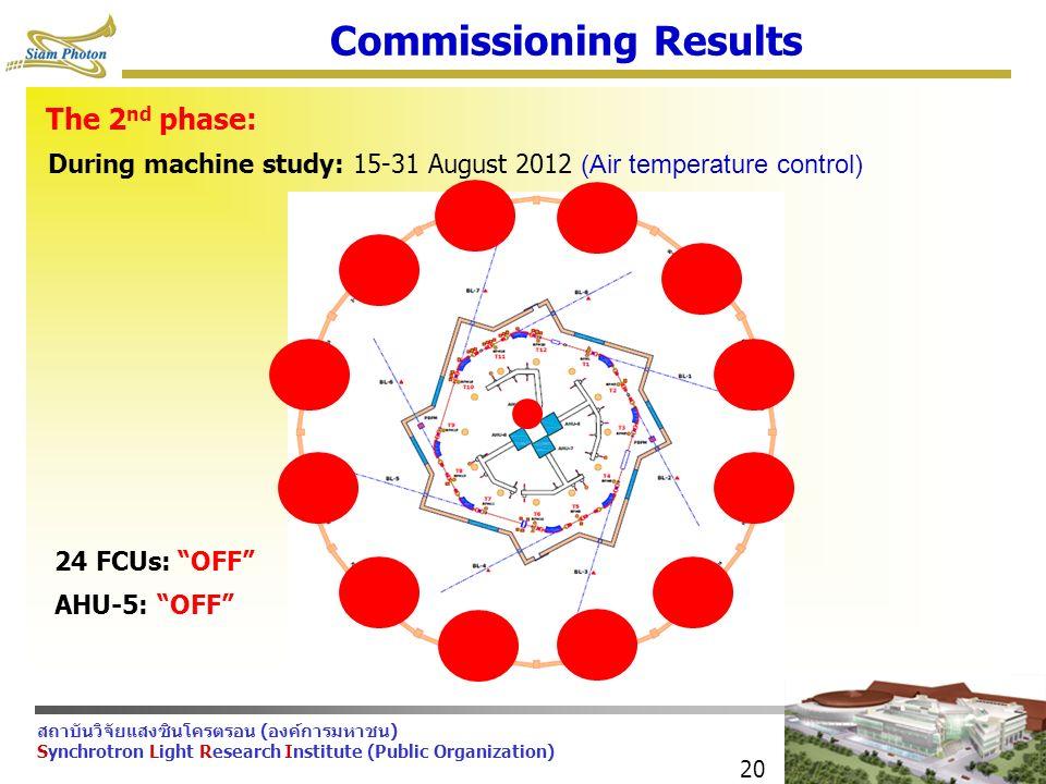 สถาบันวิจัยแสงซินโครตรอน (องค์การมหาชน) Synchrotron Light Research Institute (Public Organization) 20 Commissioning Results The 2 nd phase: During machine study: 15-31 August 2012 (Air temperature control) 24 FCUs: OFF AHU-5: OFF