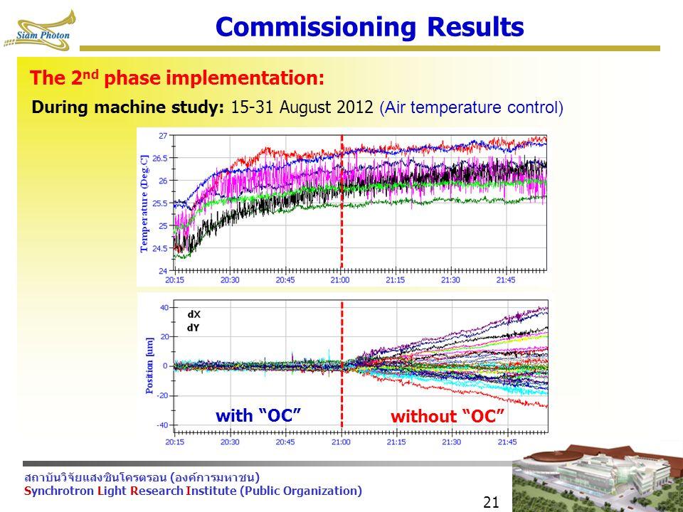 สถาบันวิจัยแสงซินโครตรอน (องค์การมหาชน) Synchrotron Light Research Institute (Public Organization) 21 Commissioning Results The 2 nd phase implementation: During machine study: 15-31 August 2012 (Air temperature control) without OC with OC