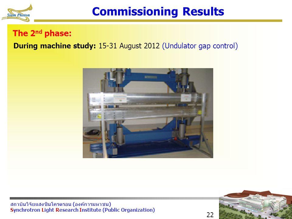 สถาบันวิจัยแสงซินโครตรอน (องค์การมหาชน) Synchrotron Light Research Institute (Public Organization) 22 Commissioning Results The 2 nd phase: During machine study: 15-31 August 2012 (Undulator gap control)