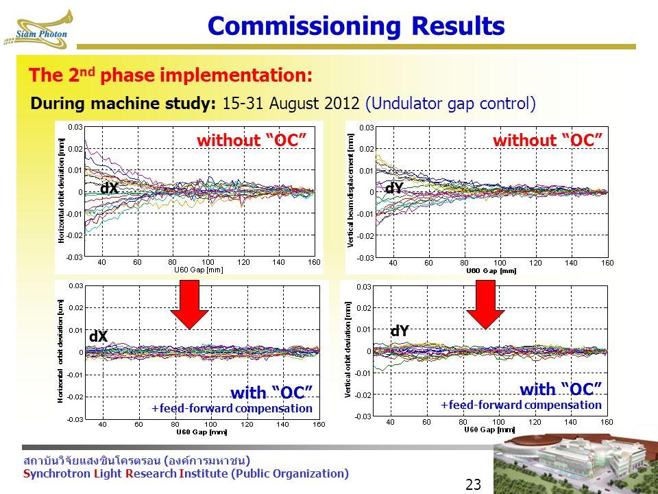 สถาบันวิจัยแสงซินโครตรอน (องค์การมหาชน) Synchrotron Light Research Institute (Public Organization) 23 Commissioning Results The 2 nd phase implementation: During machine study: 15-31 August 2012 (Undulator gap control) without OC dX with OC +feed-forward compensation dX with OC +feed-forward compensation dY without OC dY