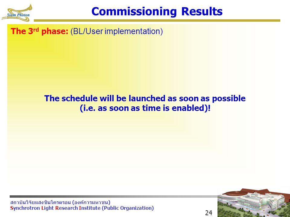 สถาบันวิจัยแสงซินโครตรอน (องค์การมหาชน) Synchrotron Light Research Institute (Public Organization) 24 Commissioning Results The 3 rd phase: (BL/User implementation) The schedule will be launched as soon as possible (i.e.