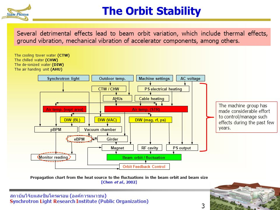 สถาบันวิจัยแสงซินโครตรอน (องค์การมหาชน) Synchrotron Light Research Institute (Public Organization) 3 The Orbit Stability Monitor reading Beam orbit / fluctuation MagnetRF cavityPS output GirdereBPM pBPMVacuum chamber Air temp.