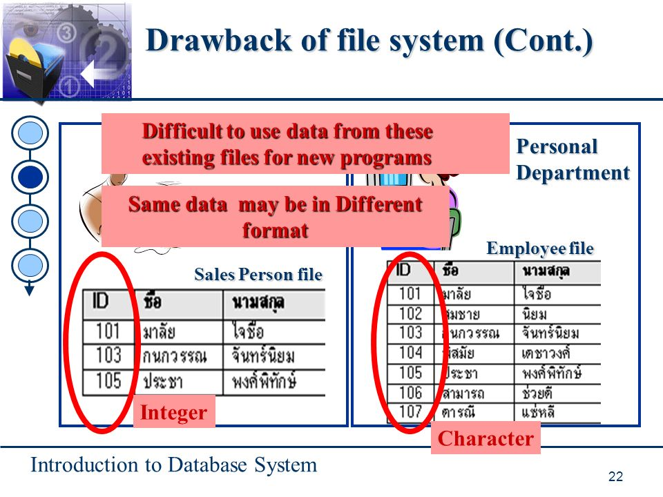 Introduction to Database System 22 Sales Department Sales Person file PersonalDepartment Employee file Integer Character Same data may be in Different format Difficult to use data from these existing files for new programs Drawback of file system (Cont.)
