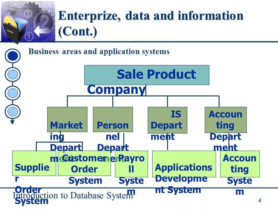 Introduction to Database System 4 Enterprize, data and information (Cont.) Business areas and application systems Supplier Order System Sale Product Company Market ing Depart ment Person nel Depart ment IS Depart ment Customer Order System Payro ll Syste m Applications Developme nt System Accoun ting Depart ment Accoun ting Syste m