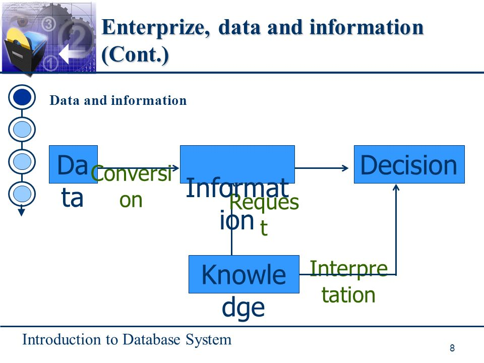 Introduction to Database System 8 Enterprize, data and information (Cont.) Data and information Da ta Decision Conversi on Reques t Interpre tation Knowle dge Informat ion