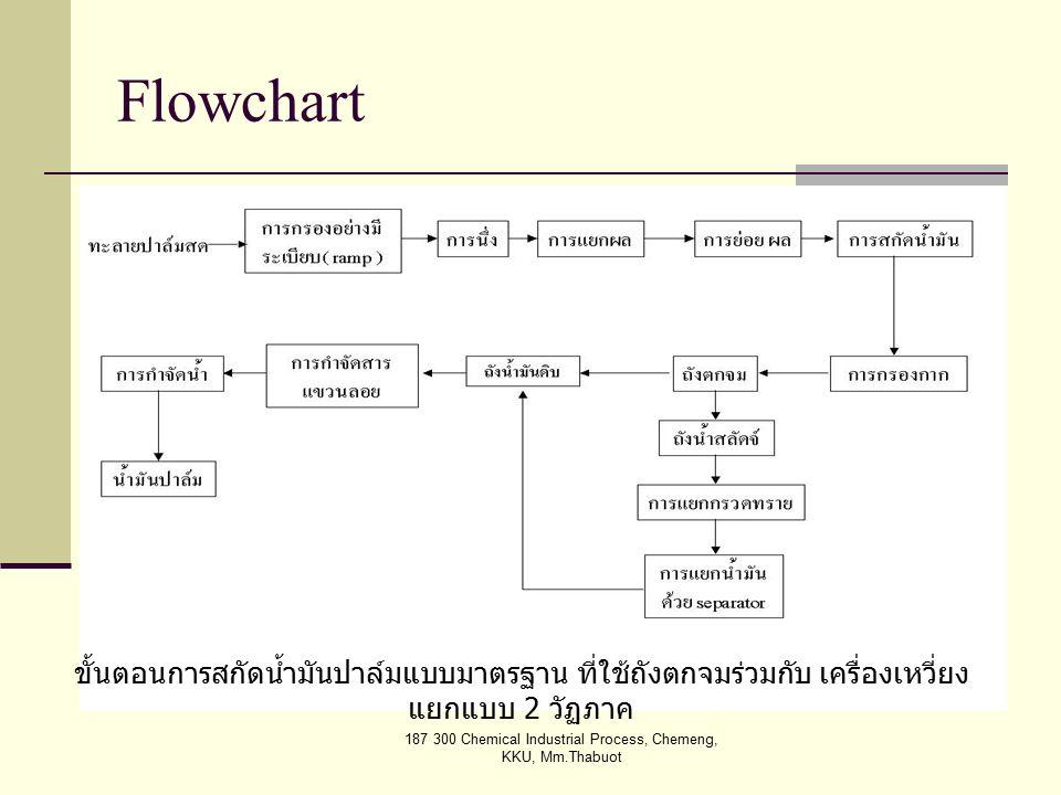 187 300 Chemical Industrial Process, Chemeng, KKU, Mm.Thabuot กระบวนการทางเคมี BATCH ( แบบกะ ) Continuous ( แบบต่อเนื่อง ) จำเป็นต้องมี computer contr