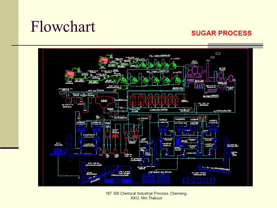 187 300 Chemical Industrial Process, Chemeng, KKU, Mm.Thabuot Flowchart SUGAR PROCESS