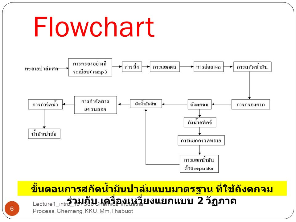 กระบวนการทางเคมี Lecture1_intro_187 300 Chemical Industrial Process, Chemeng, KKU, Mm.Thabuot BATCH ( แบบกะ ) Continuous ( แบบต่อเนื่อง ) จำเป็นต้องมี computer control Laboratory Works Pilot plant Industrial Process 5