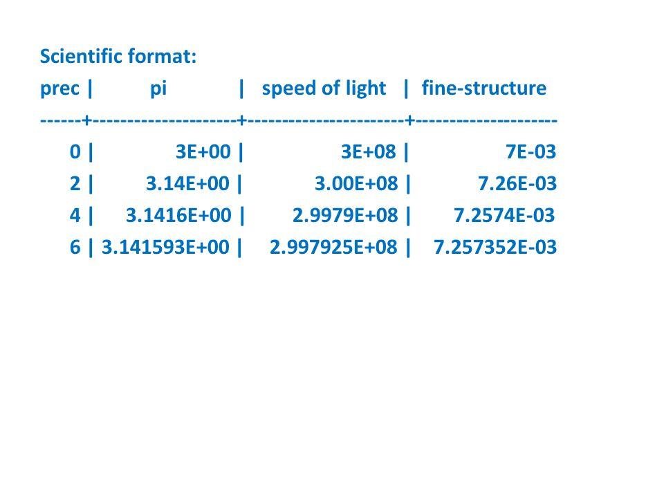 Scientific format: prec | pi | speed of light | fine-structure ------+---------------------+-----------------------+--------------------- 0 | 3E+00 | 3E+08 | 7E-03 2 | 3.14E+00 | 3.00E+08 | 7.26E-03 4 | 3.1416E+00 | 2.9979E+08 | 7.2574E-03 6 | 3.141593E+00 | 2.997925E+08 | 7.257352E-03