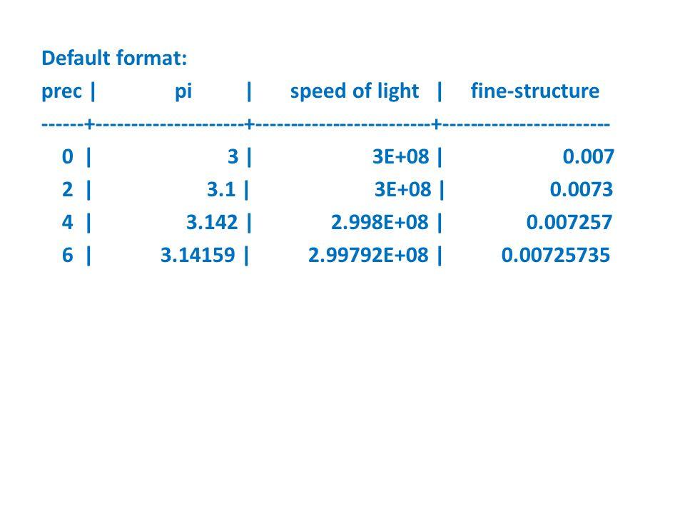 Default format: prec | pi | speed of light | fine-structure ------+---------------------+-------------------------+------------------------ 0 | 3 | 3E+08 | 0.007 2 | 3.1 | 3E+08 | 0.0073 4 | 3.142 | 2.998E+08 | 0.007257 6 | 3.14159 | 2.99792E+08 | 0.00725735