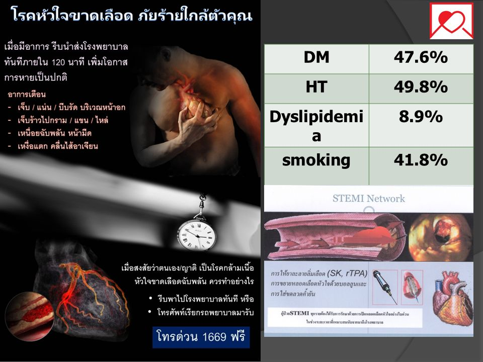 DM47.6% HT49.8% Dyslipidemi a 8.9% smoking41.8%