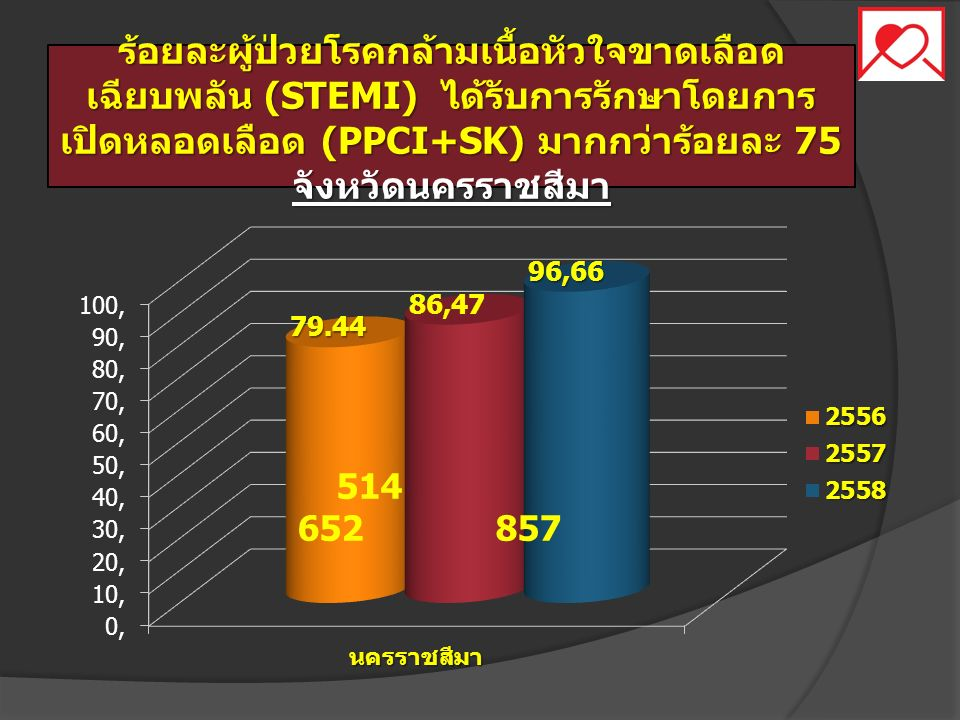 ร้อยละผู้ป่วยโรคกล้ามเนื้อหัวใจขาดเลือด เฉียบพลัน (STEMI) ได้รับการรักษาโดยการ เปิดหลอดเลือด (PPCI+SK) มากกว่าร้อยละ 75 จังหวัดนครราชสีมา 514 652 857