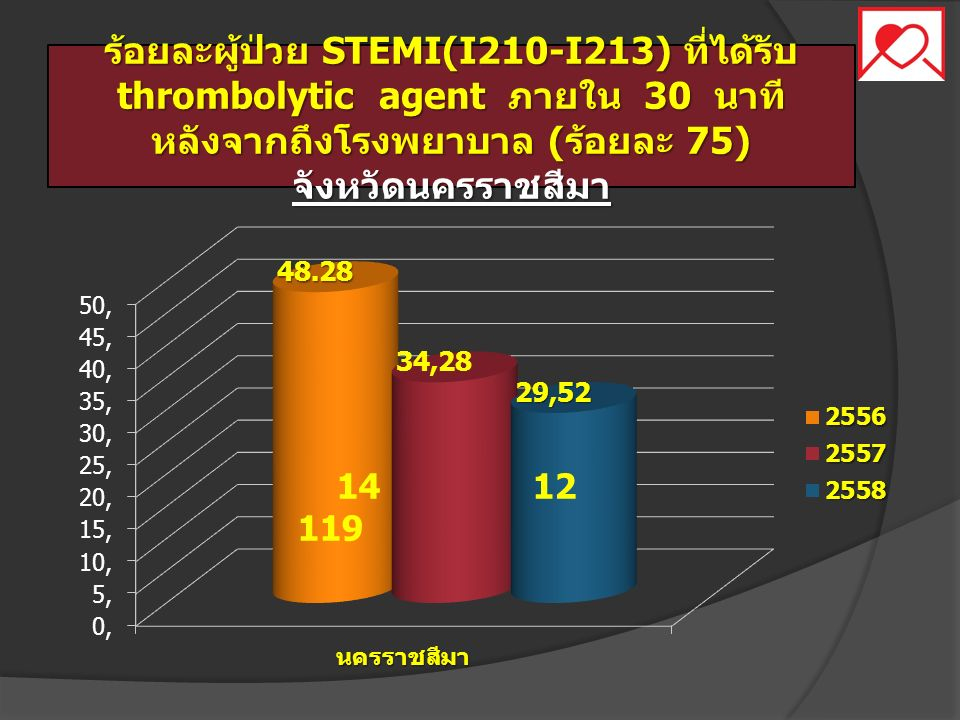 ร้อยละผู้ป่วย STEMI(I210-I213) ที่ได้รับ thrombolytic agent ภายใน 30 นาที หลังจากถึงโรงพยาบาล ( ร้อยละ 75) จังหวัดนครราชสีมา 14 12 119