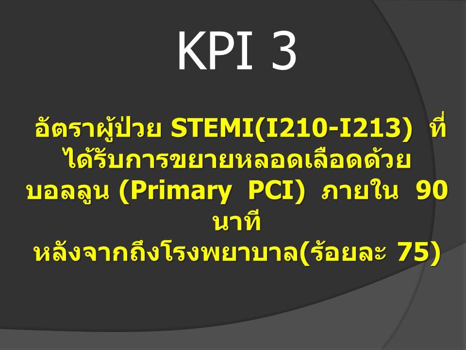 อัตราผู้ป่วย STEMI(I210-I213) ที่ ได้รับการขยายหลอดเลือดด้วย บอลลูน (Primary PCI) ภายใน 90 นาที หลังจากถึงโรงพยาบาล ( ร้อยละ 75) KPI 3 อัตราผู้ป่วย ST