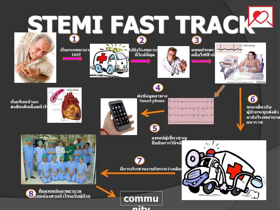 ร้อยละผู้ป่วยโรคกล้ามเนื้อหัวใจขาด เลือดเฉียบพลัน (STEMI) ได้รับการ รักษาโดยการเปิดหลอดเลือด (PPCI+SK) มากกว่าร้อยละ 75 KPI 1 ร้อยละผู้ป่วยโรคกล้ามเนื้อหัวใจขาด เลือดเฉียบพลัน (STEMI) ได้รับการ รักษาโดยการเปิดหลอดเลือด (PPCI+SK) มากกว่าร้อยละ 75