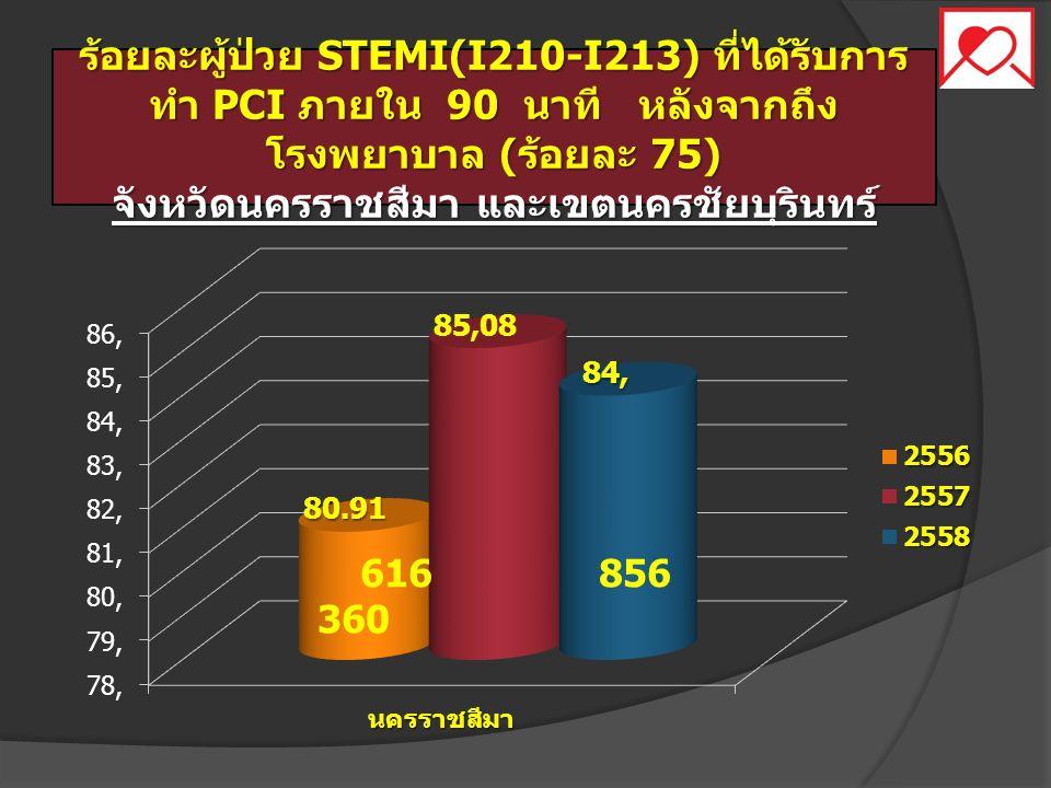 ร้อยละผู้ป่วย STEMI(I210-I213) ที่ได้รับการ ทำ PCI ภายใน 90 นาที หลังจากถึง โรงพยาบาล ( ร้อยละ 75) จังหวัดนครราชสีมา และเขตนครชัยบุรินทร์ 616 856 360