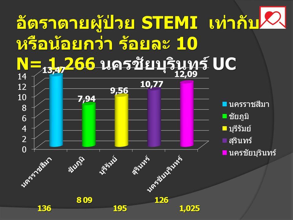อัตราตายผู้ป่วย STEMI เท่ากับ หรือน้อยกว่า ร้อยละ 10 N= 1,266 นครชัยบุรินทร์ UC 8 09 126 136 195 1,025 8 09 126 136 195 1,025
