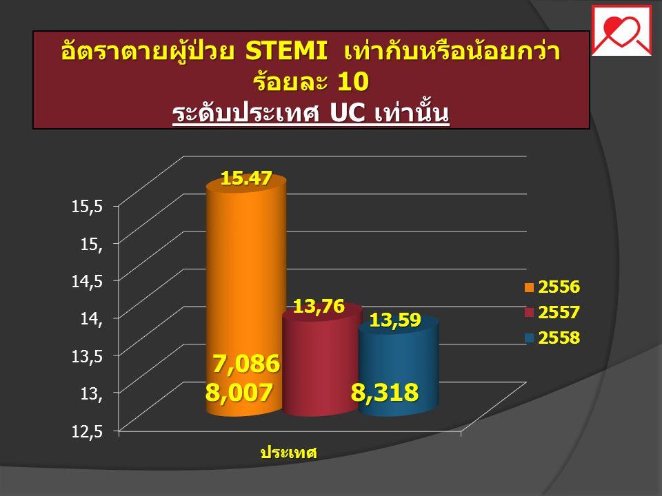 อัตราตายผู้ป่วย STEMI เท่ากับหรือน้อยกว่า ร้อยละ 10 ระดับประเทศ UC เท่านั้น 7,086 8,007 8,318