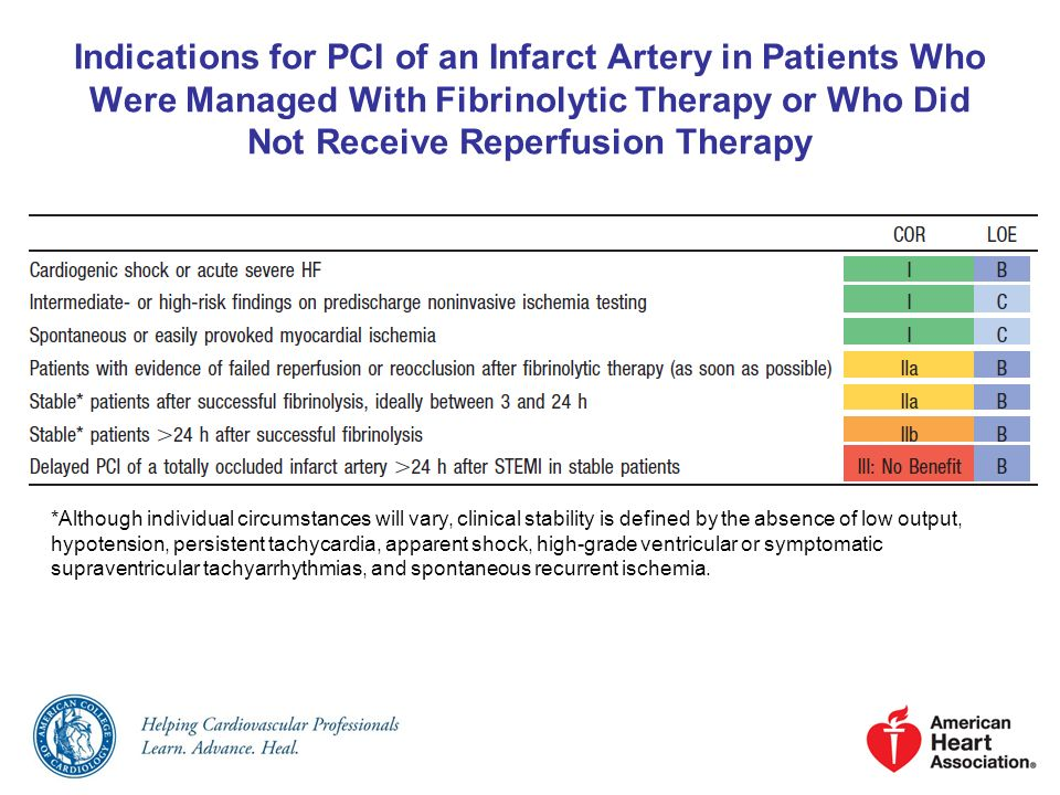 Indications for PCI of an Infarct Artery in Patients Who Were Managed With Fibrinolytic Therapy or Who Did Not Receive Reperfusion Therapy *Although individual circumstances will vary, clinical stability is defined by the absence of low output, hypotension, persistent tachycardia, apparent shock, high-grade ventricular or symptomatic supraventricular tachyarrhythmias, and spontaneous recurrent ischemia.