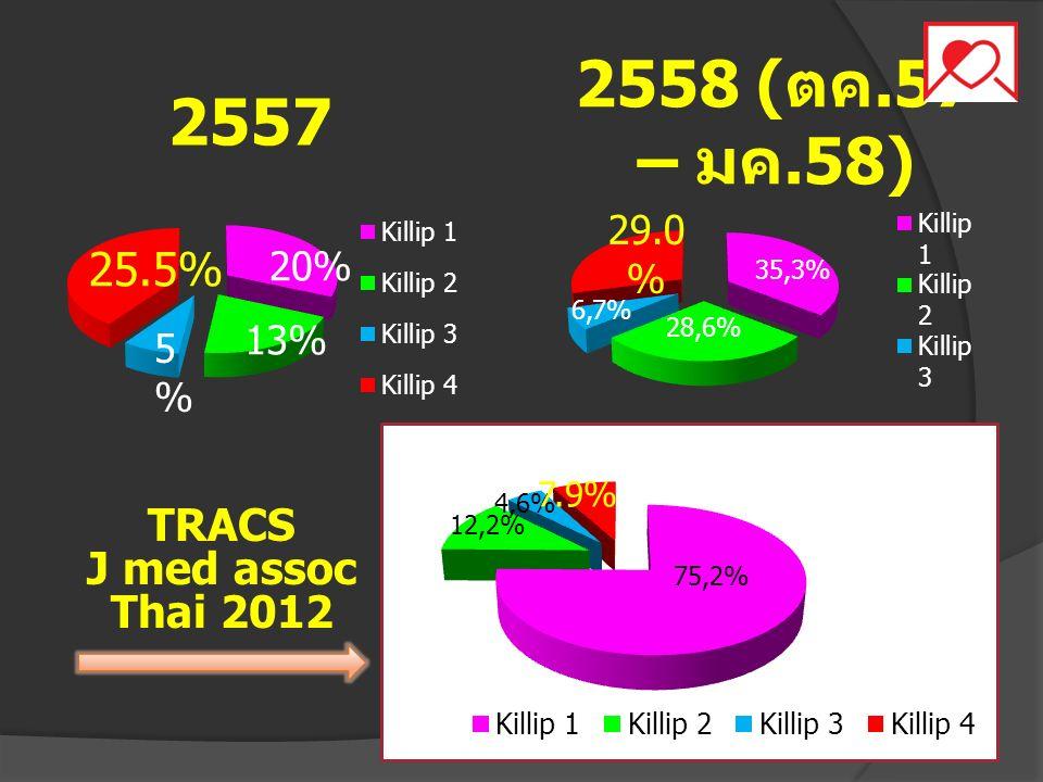 13% 25.5% 5%5% 20% 2557 TRACS J med assoc Thai 2012 2558 ( ตค.57 – มค.58)