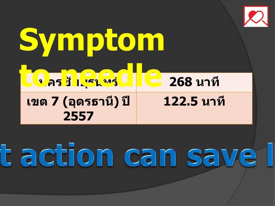 นครชัยบุรินทร์ 268 นาที เขต 7 ( อุดรธานี ) ปี 2557 122.5 นาที Symptom to needle