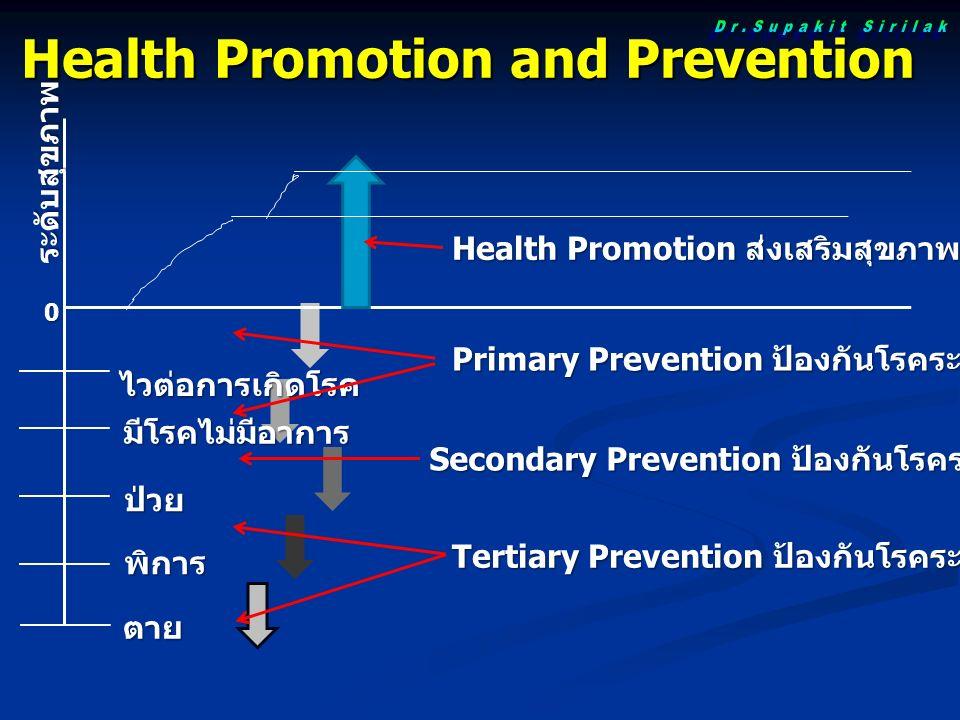 Health Promotion and Prevention ไวต่อการเกิดโรค Health Promotion ส่งเสริมสุขภาพ 0 ระดับสุขภาพ มีโรคไม่มีอาการ ป่วย พิการ ตาย Primary Prevention ป้องกันโรคระดับปฐมภูมิ Secondary Prevention ป้องกันโรคระดับทุติยภูมิ Tertiary Prevention ป้องกันโรคระดับตติยภูมิ