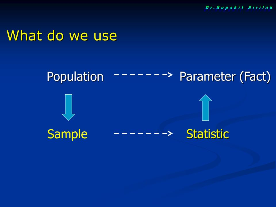 Population Parameter (Fact) Sample Statistic What do we use