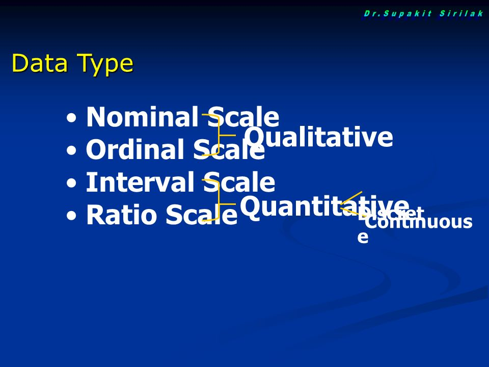 Nominal Scale Ordinal Scale Interval Scale Ratio Scale Qualitative Quantitative Discret e Continuous Data Type