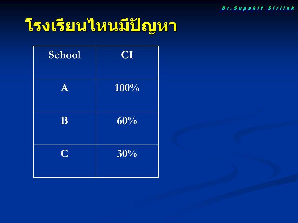โรงเรียนไหนมีปัญหา SchoolCI A100% B60% C30%