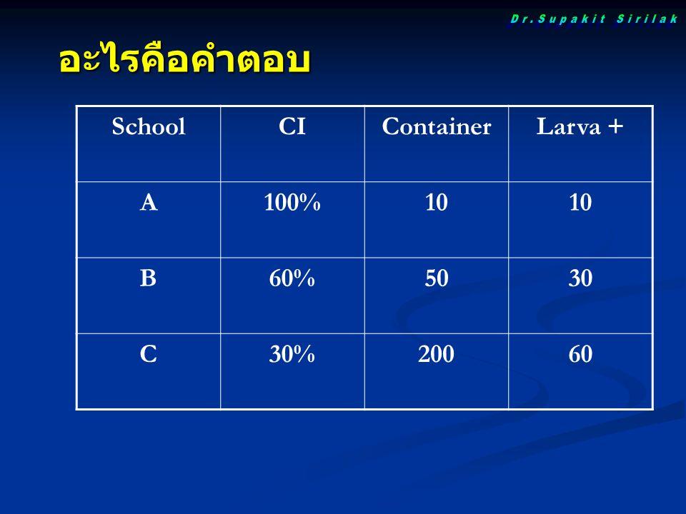 SchoolCIContainerLarva + A100%10 B60%5030 C30%20060 อะไรคือคำตอบ