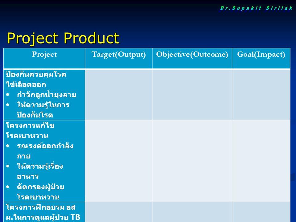 ProjectTarget(Output)Objective(Outcome)Goal(Impact) ป้องกันควบคุมโรค ไข้เลือดออก  กำจักลูกน้ำยุงลาย  ให้ความรู้ในการ ป้องกันโรค โครงการแก้ไข โรคเบาหวาน  รณรงค์ออกกำลัง กาย  ให้ความรู้เรื่อง อาหาร  คัดกรองผู้ป่วย โรคเบาหวาน โครงการฝึกอบรม อส ม.
