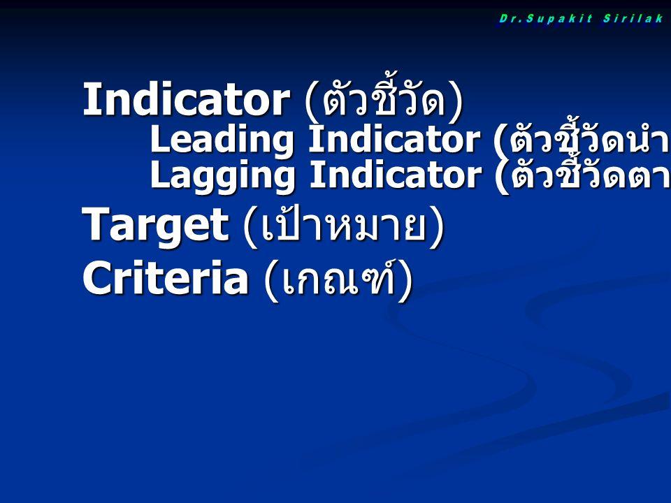 Indicator ( ตัวชี้วัด ) Leading Indicator ( ตัวชี้วัดนำ ) Lagging Indicator ( ตัวชี้วัดตาม ) Target ( เป้าหมาย ) Criteria ( เกณฑ์ )