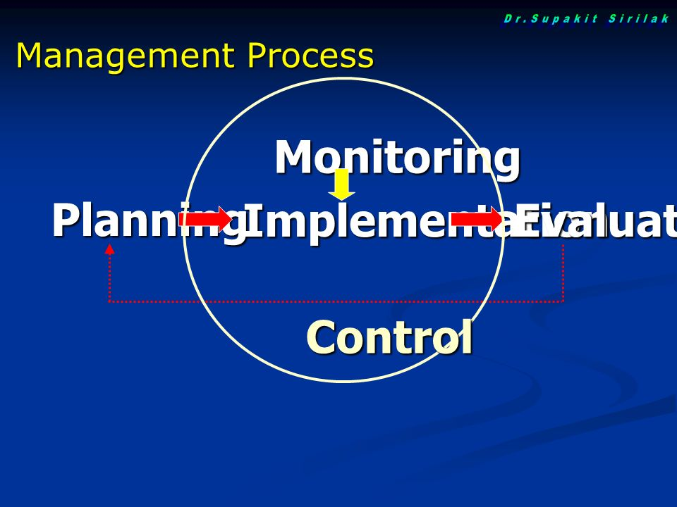 Planning Implementation Monitoring Evaluation Control Management Process