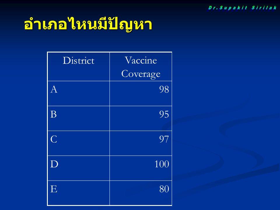 DistrictVaccine Coverage A98 B95 C97 D100 E80 อำเภอไหนมีปัญหา