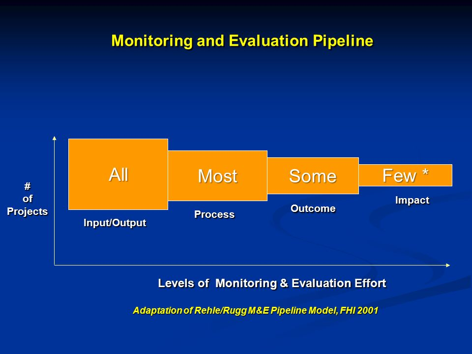 Most Some Few * All Monitoring and Evaluation Pipeline Adaptation of Rehle/Rugg M&E Pipeline Model, FHI 2001 Input/OutputInput/Output ProcessProcess O