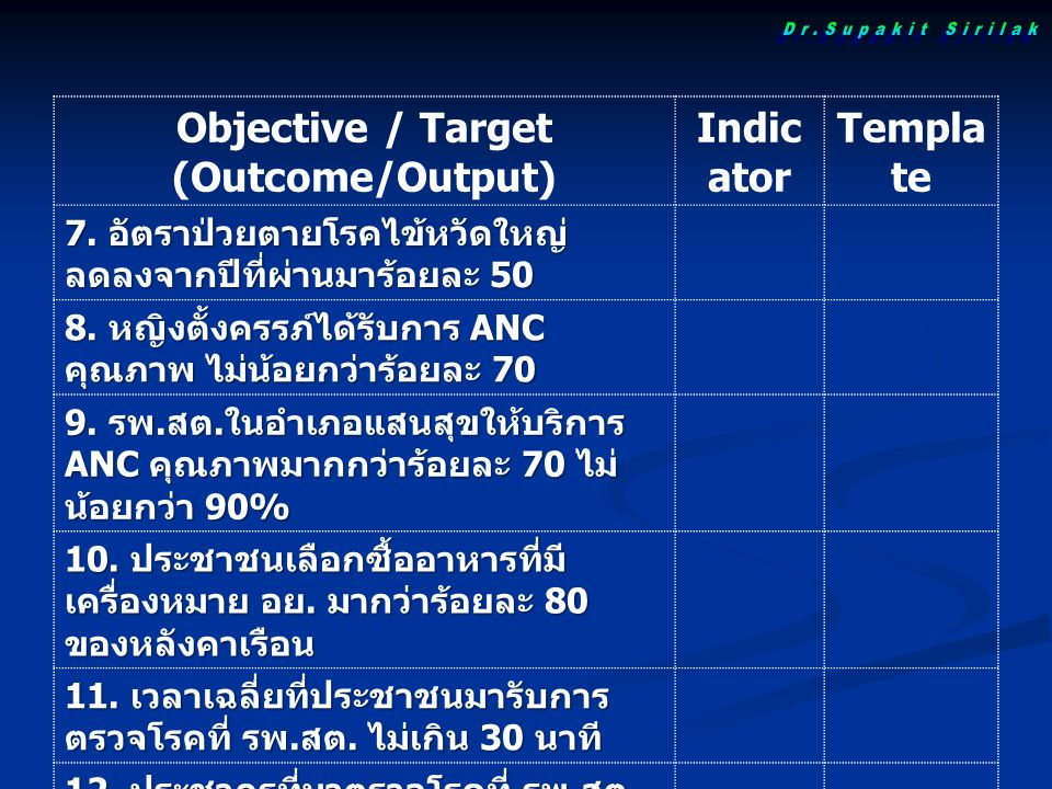 Objective / Target (Outcome/Output) Indic ator Templa te 7.