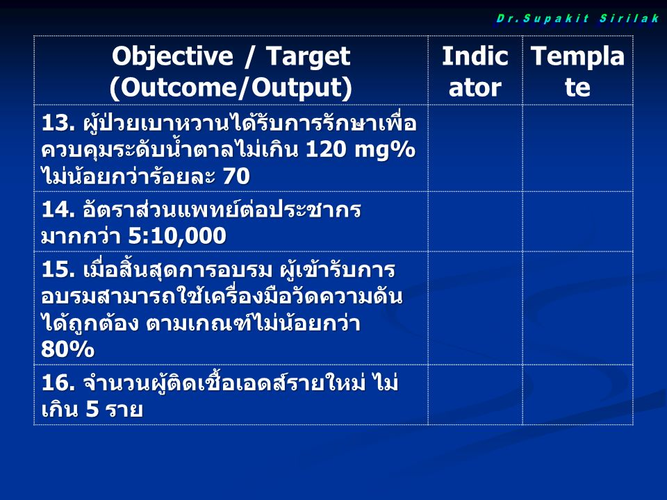 Objective / Target (Outcome/Output) Indic ator Templa te 13.