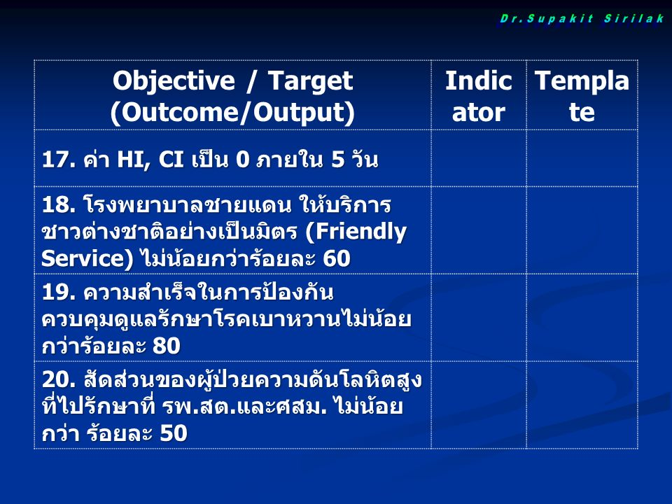 Objective / Target (Outcome/Output) Indic ator Templa te 17.