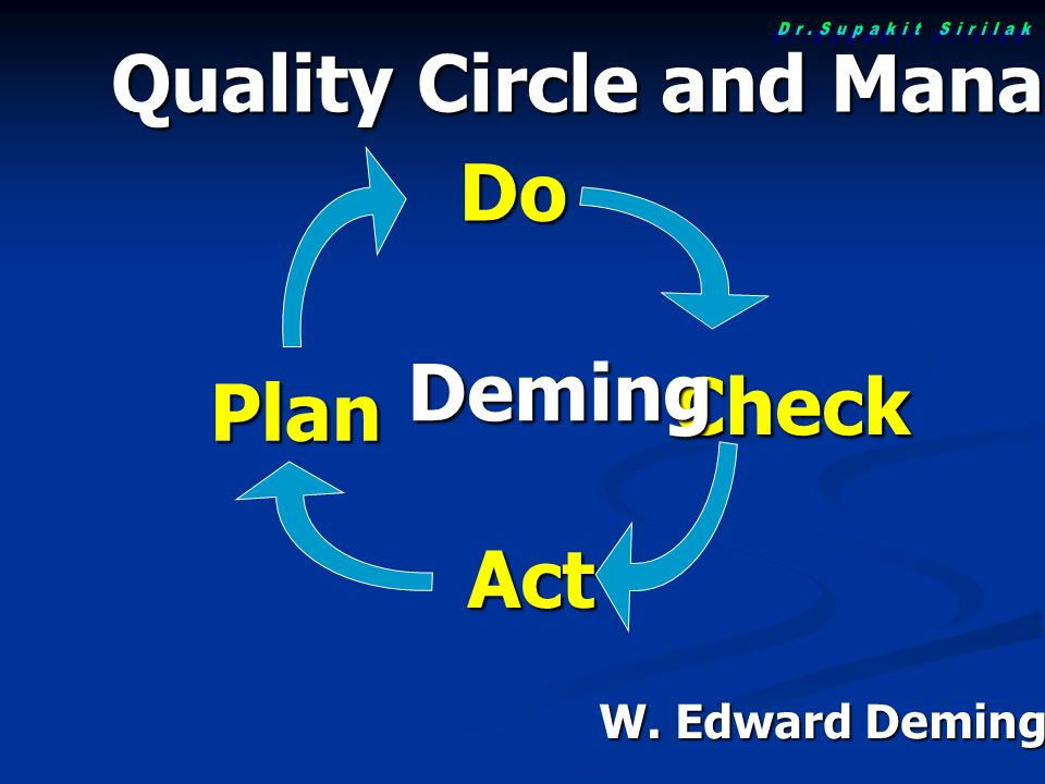 Plan Do Check Act Deming W. Edward Deming(1900-1993) Quality Circle and Management