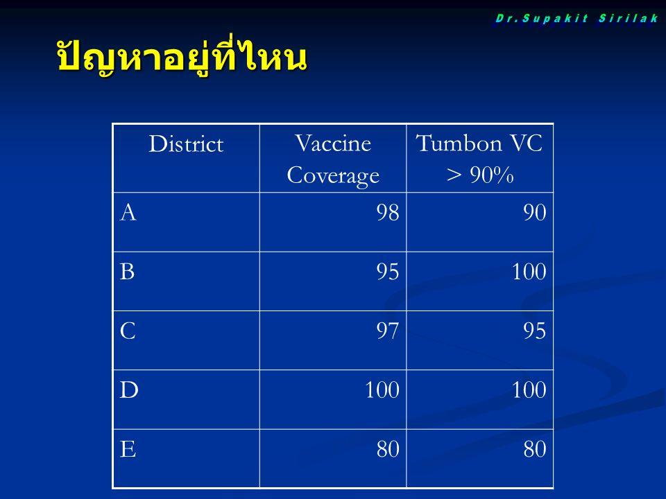 ปัญหาอยู่ที่ไหน DistrictVaccine Coverage Tumbon VC > 90% A9890 B95100 C9795 D100 E80