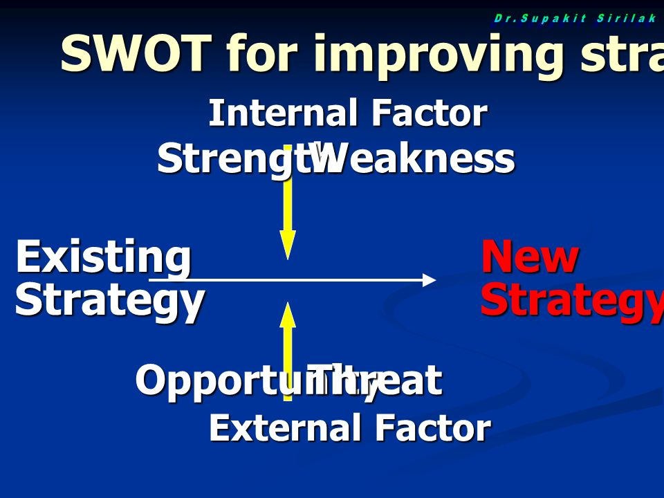 ExistingStrategyNewStrategy Internal Factor External Factor StrengthWeakness OpportunityThreat SWOT for improving strategy