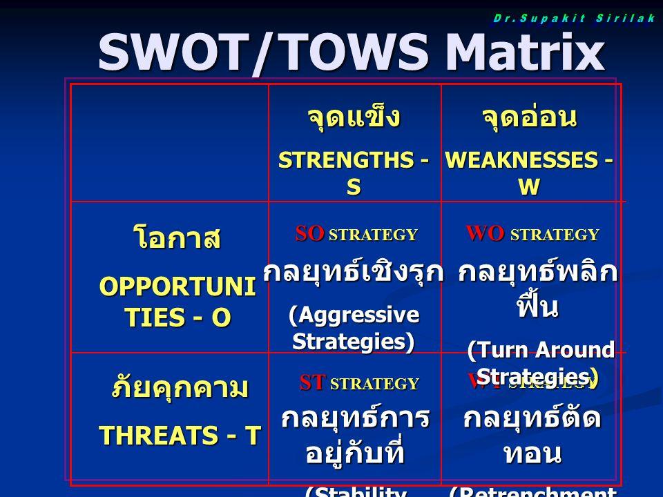 SWOT/TOWS Matrix SWOT/TOWS Matrix จุดแข็ง STRENGTHS - S จุดอ่อน WEAKNESSES - W โอกาส OPPORTUNI TIES - O SO STRATEGY WO STRATEGY ภัยคุกคาม THREATS - T ST STRATEGY WT STRATEGY กลยุทธ์เชิงรุก (Aggressive Strategies) กลยุทธ์พลิก ฟื้น (Turn Around Strategies) (Turn Around Strategies) กลยุทธ์การ อยู่กับที่ (Stability Strategies) กลยุทธ์ตัด ทอน (Retrenchment Strategies)