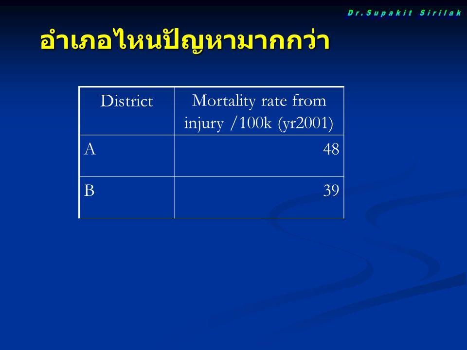 อำเภอไหนปัญหามากกว่า DistrictMortality rate from injury /100k (yr2001) A48 B39
