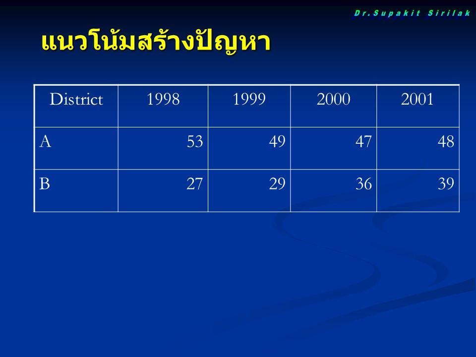 แนวโน้มสร้างปัญหา District1998199920002001 A53494748 B27293639