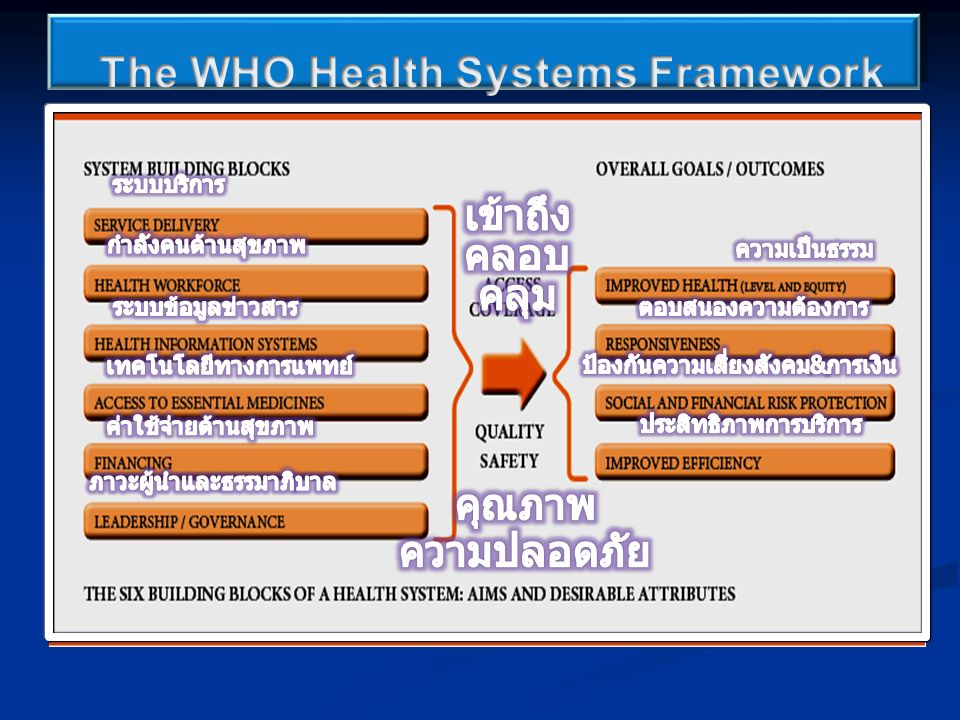 Medicine Individual Curative Health Health Public Health Community Prevention Health Health Two Tiers Concept: The Best The Most ( การแพทย์ ) ( การสาธารณสุข ) ( รักษา ) ( ป้องกัน ) (Best for Few) (Good for All) ( ปัจเจกบุคคล ) ( ชุมชน )